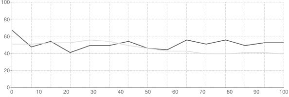 Rental vacancy rate in Kansas